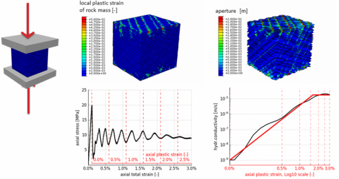 Synthetic rockmass modelling of a triaxial compression test to determine the increase in hydraulic conductivity correlated to plastic strain.